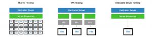 different-server-types
